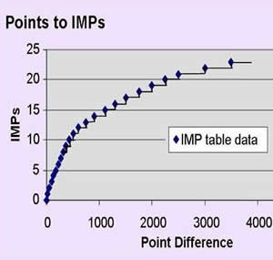 Points to IMPs conversion scale